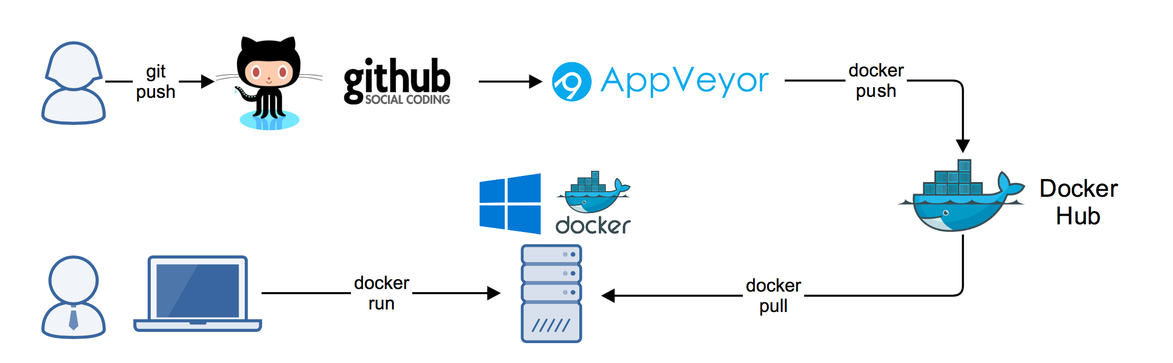 Docker build with AppVeyor