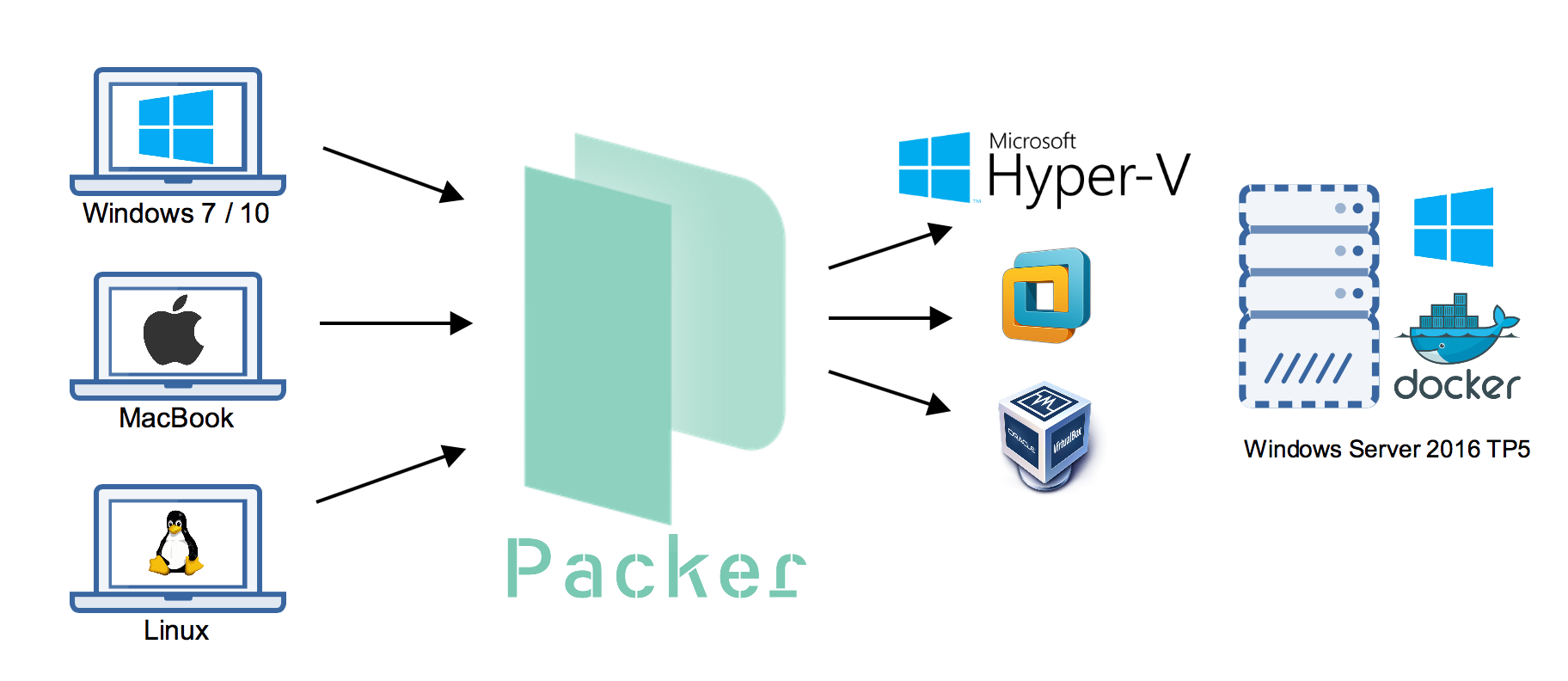 Adding Hyper-V support to 2016 TP5 Docker VM