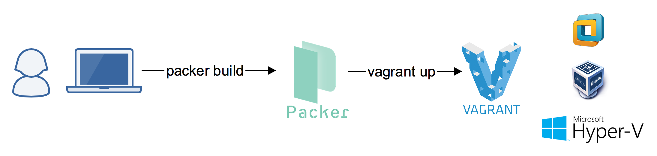 packer build, vagrant up