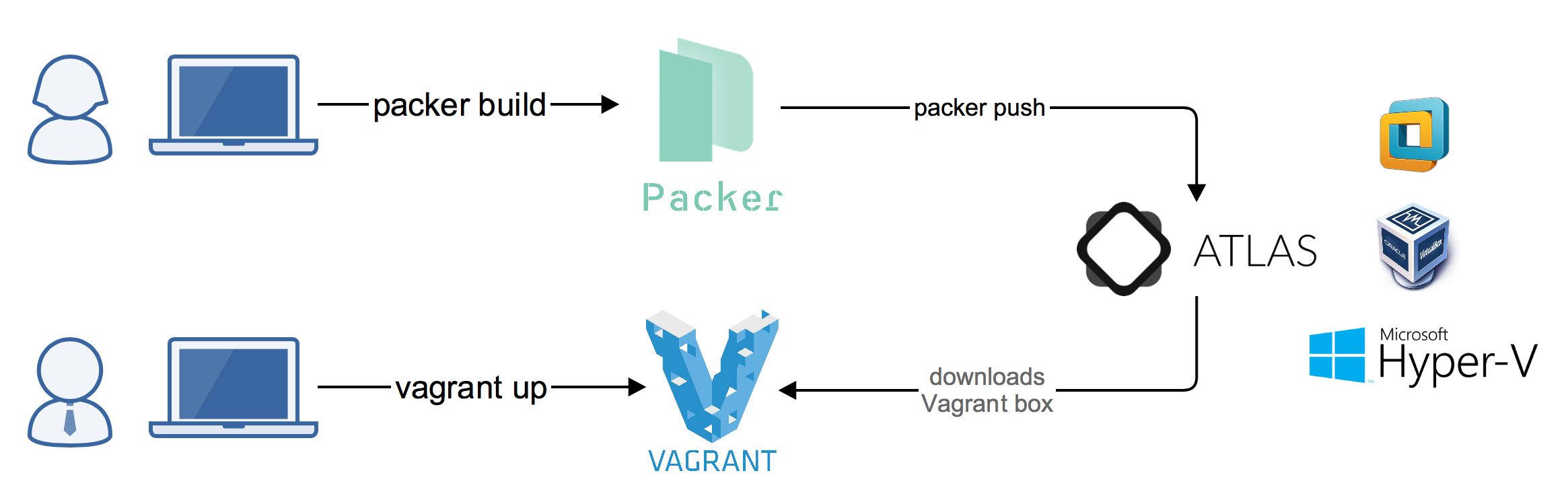 packer atlas vagrant