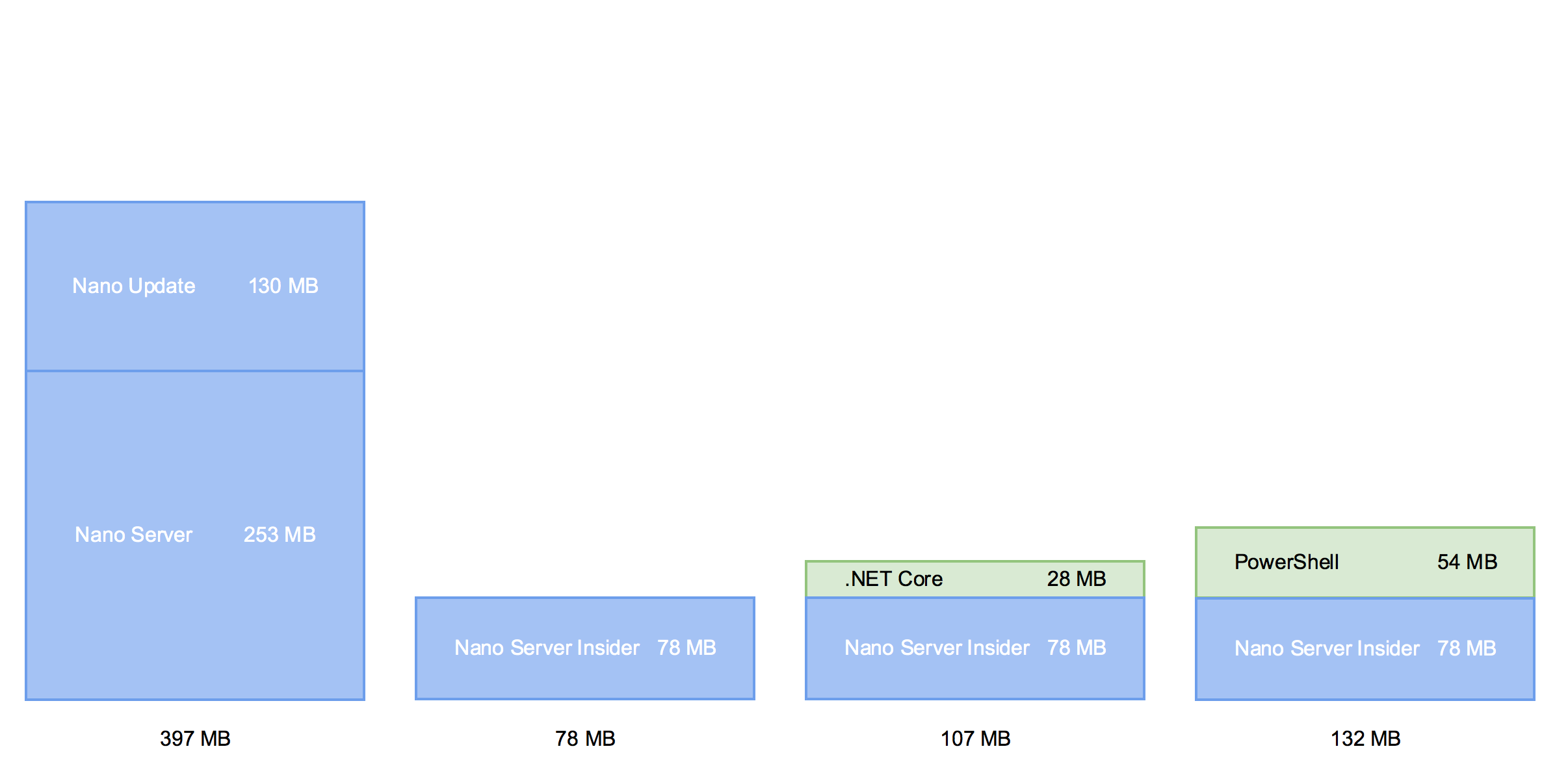 NanoServer sizes
