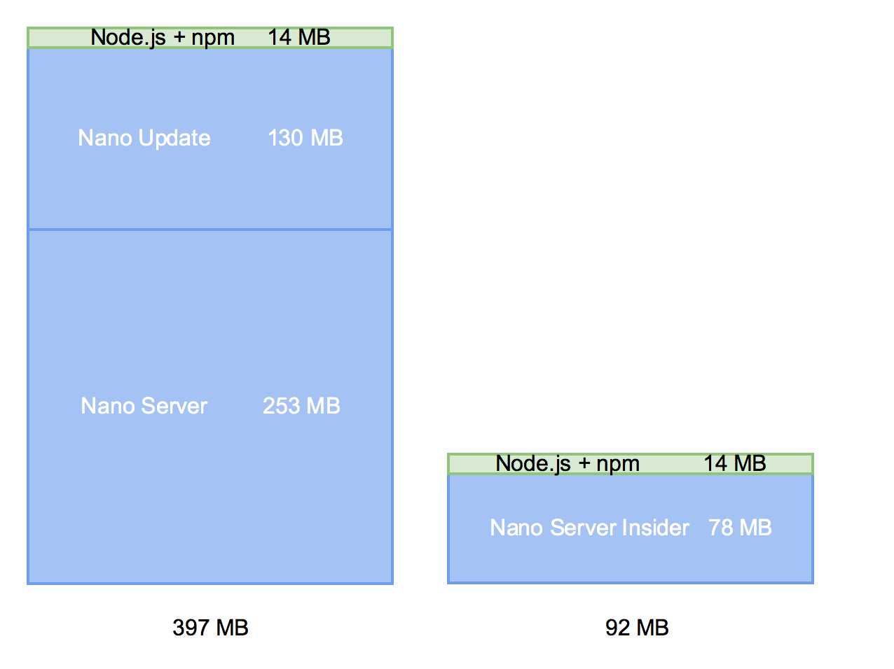 Node.js NanoServer sizes