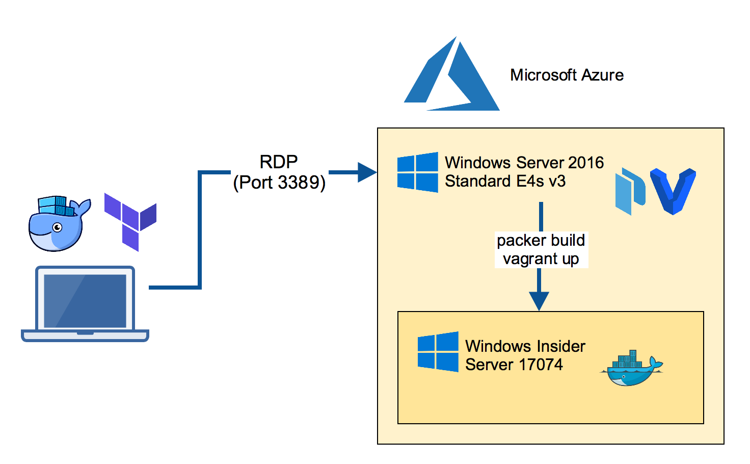 Run Packer and Vagrant in Azure VM