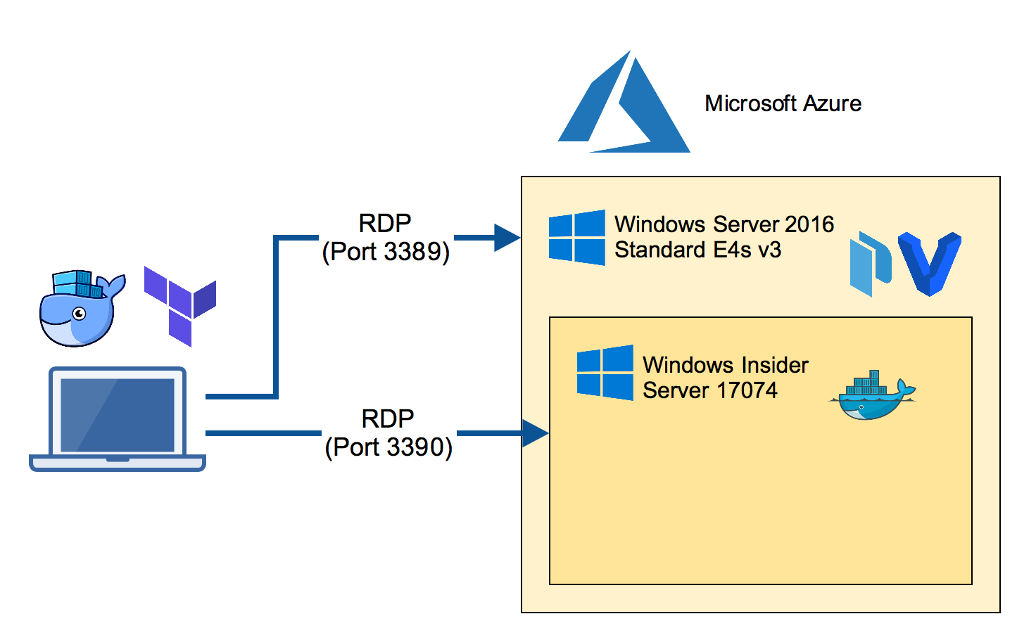 RDP to Azure and nested VM