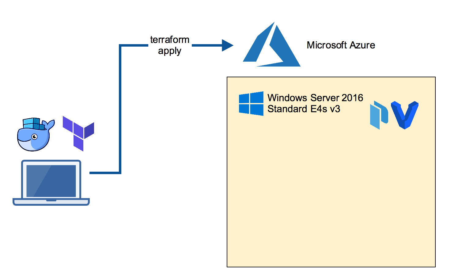 Terraforming a Windows Insider Server in Azure