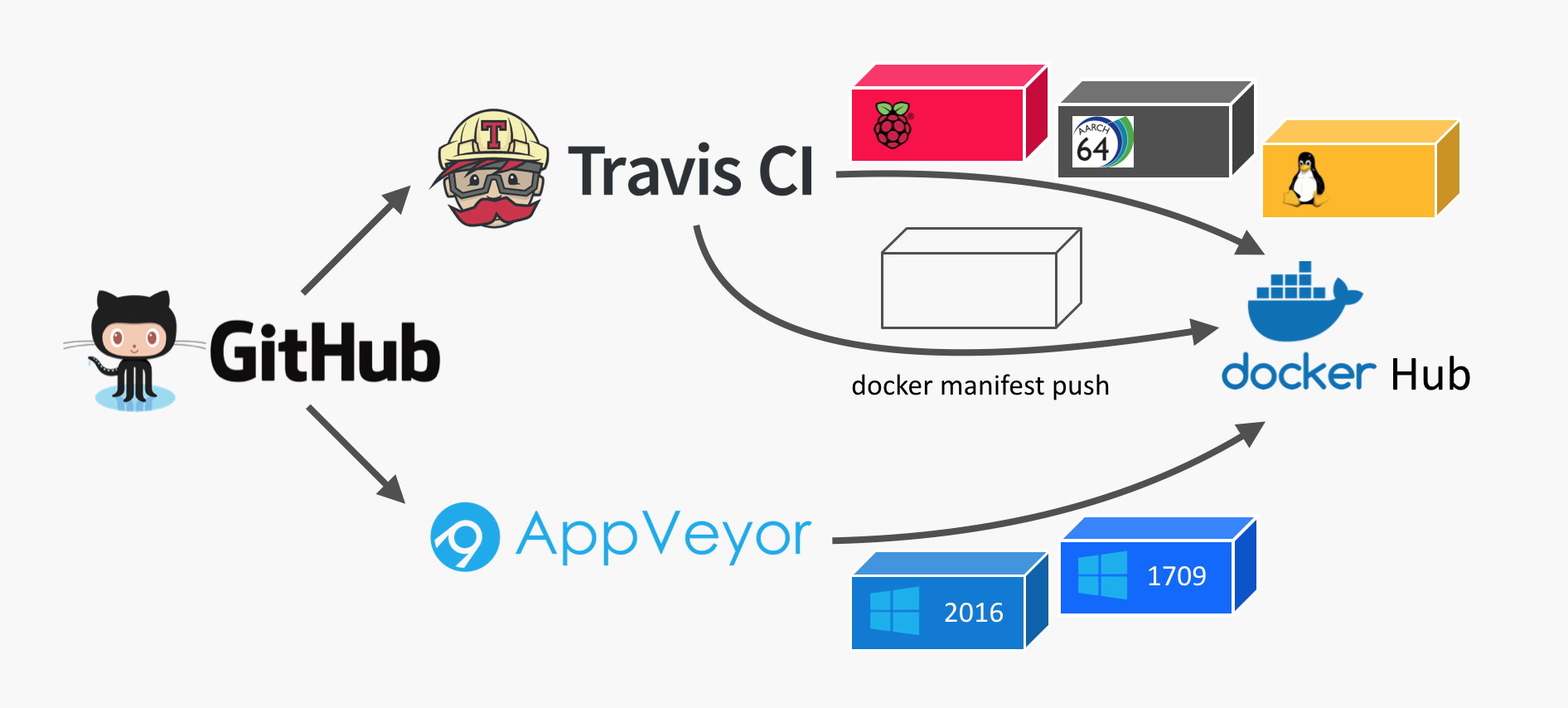 How to use AppVeyor to build a multi-arch Docker image for